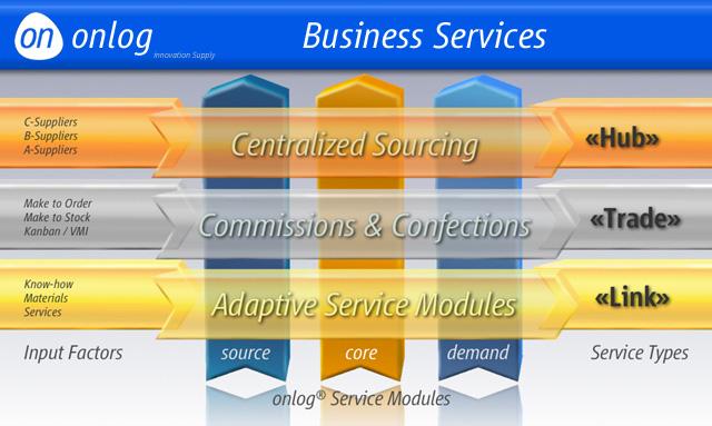 onlog B2B service channels